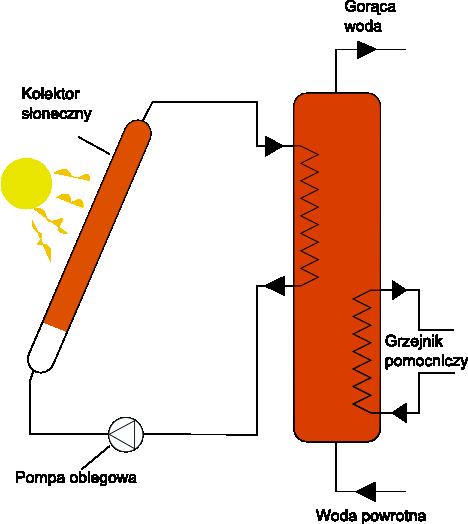 Kolektor słoneczny - prosty schemat