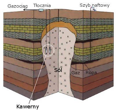 Schemat podziemnego magazynu gazu ziemnego