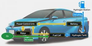 samochod na wodor toyota fuel cell sedan