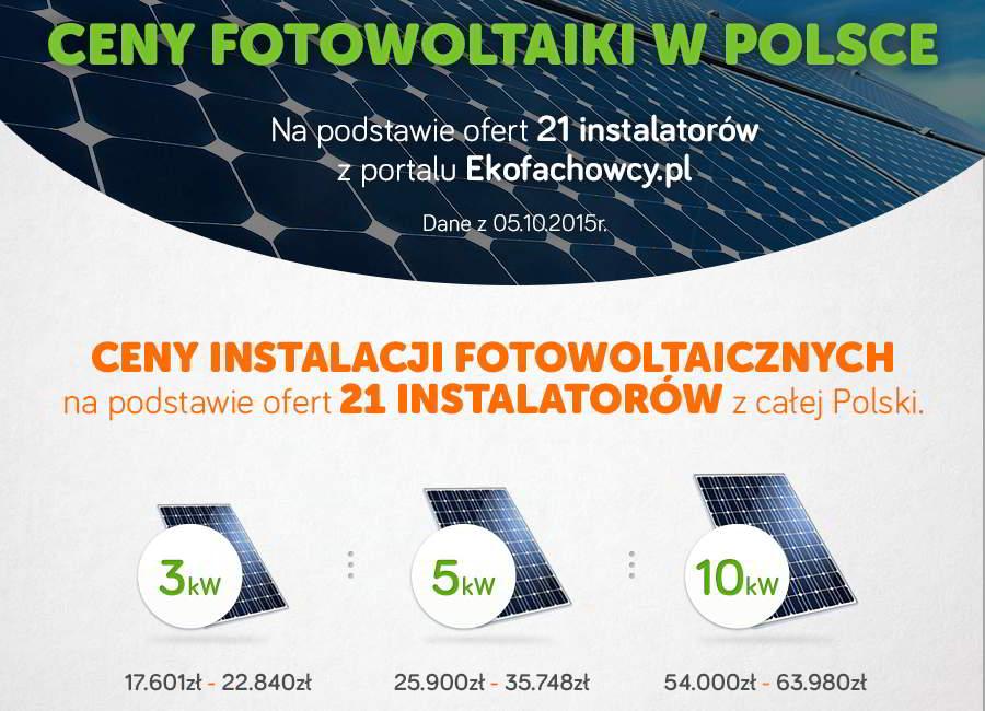 infografika ceny zestawów fotowoltaicznych