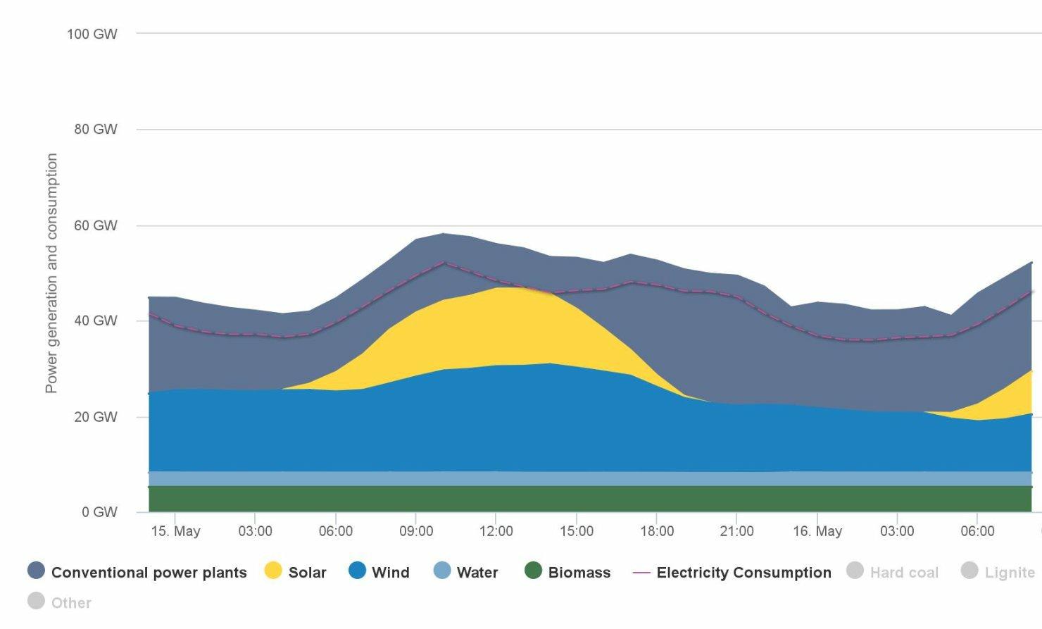 zapotrzebowanie-produkcja-OZE-Niemcy