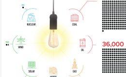 Które źródło energii jest najbezpieczniejsze?