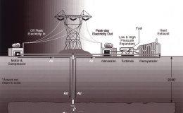 Sprężone powietrze jako akumulator energii